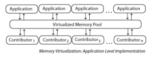 English: Memory Virtualization with Applicatio...