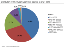 Student Loans In The United States Wikipedia