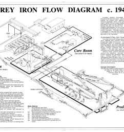 file grey iron flow diagram c 1947 stockham pipe and fittings company 4000 tenth avenue north birmingham jefferson county al haer ala 37 birm 45  [ 1280 x 989 Pixel ]