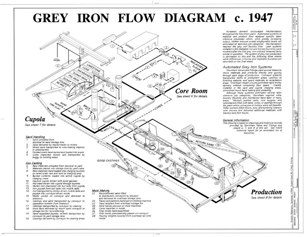 medium resolution of file grey iron flow diagram c 1947 stockham pipe and fittings company 4000 tenth avenue north birmingham jefferson county al haer ala 37 birm 45