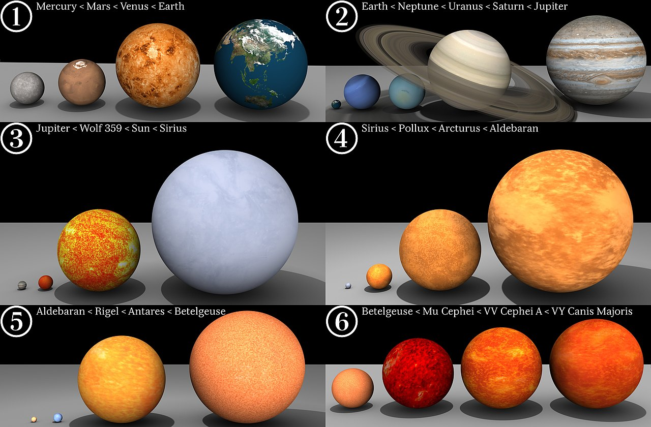 Star Sizes (Courtesy: Wikipedia.org)