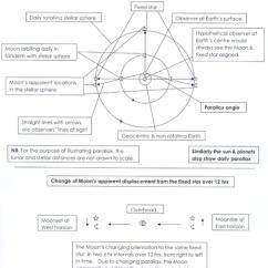 A Diagram Of The Sun 1989 Mazda B2200 Stereo Wiring Parallax - Wikipedia