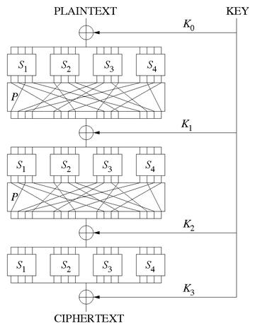 Substitution-permutation network