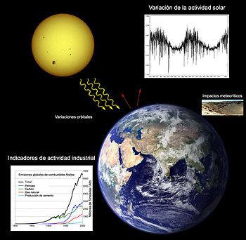 Esquema ilustrativo de los principales factores que provocan los cambios climáticos de la Tierra. La actividad industrial y las variaciones de la actividad solar se encuentran entre los más importantes.