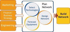 Network resource planning  Wikipedia