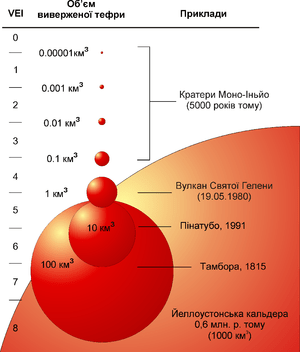 English: Volcanic Explosivity Index volume graph