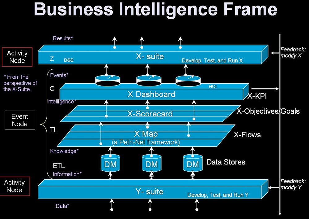Business IntelligenceFrame Architecture  Wikibooks open