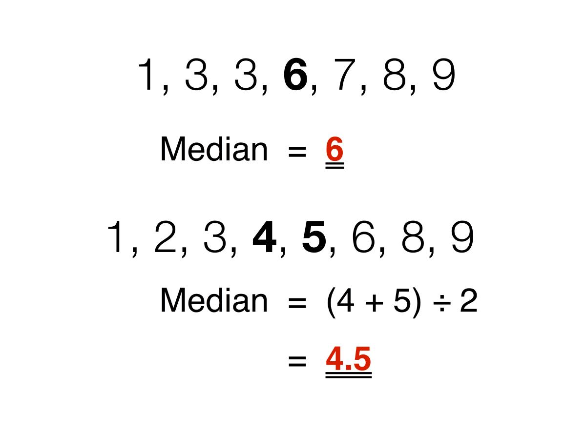 median wikipedia