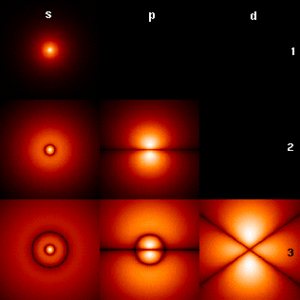The first few hydrogen atom electron orbitals ...