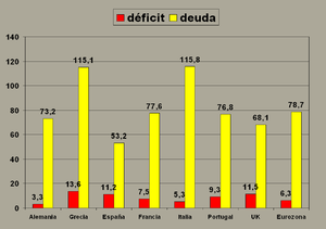 English: deficits and debts, 2009. source: Eur...