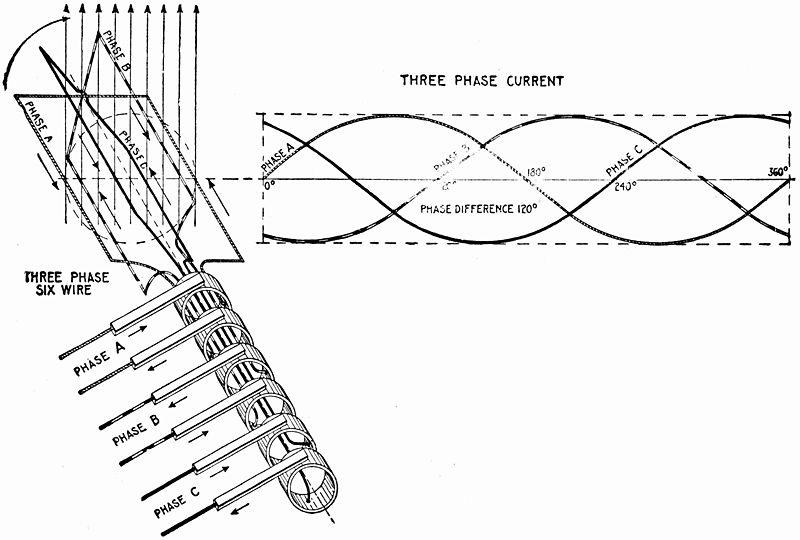 - شكل يوضح حركة الملفات داخل مجال مغناطيسى لتوليد الطور