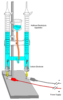 Electrolysis Rust Removal Salt