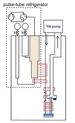 Dilution refrigerator  Wikipedia