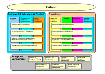 diagram of osi reference model right lateral brain business process framework (etom) - wikipedia