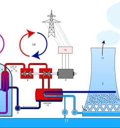 power generation nuclear power part2 [ 1200 x 856 Pixel ]