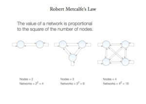 English: Robert Metcalfe's Law