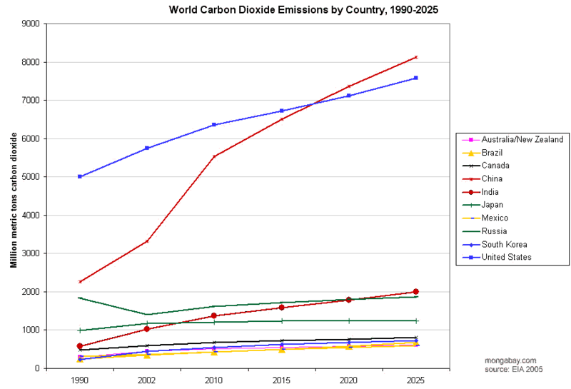 File:CO2-by-country--1990-2025.png