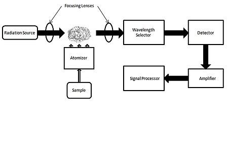 Atomová absorpční fotometrie/Podrobnosti
