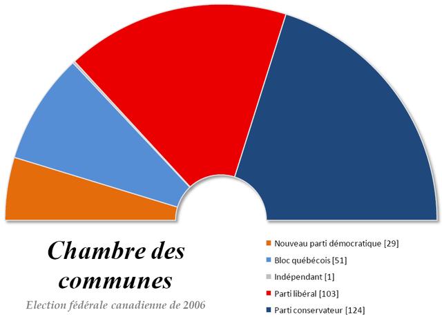 FileChambre des communes du Canada 2006png  Wikimedia Commons