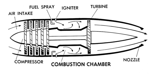 Diagram of jet engine showing the combustion chamber.