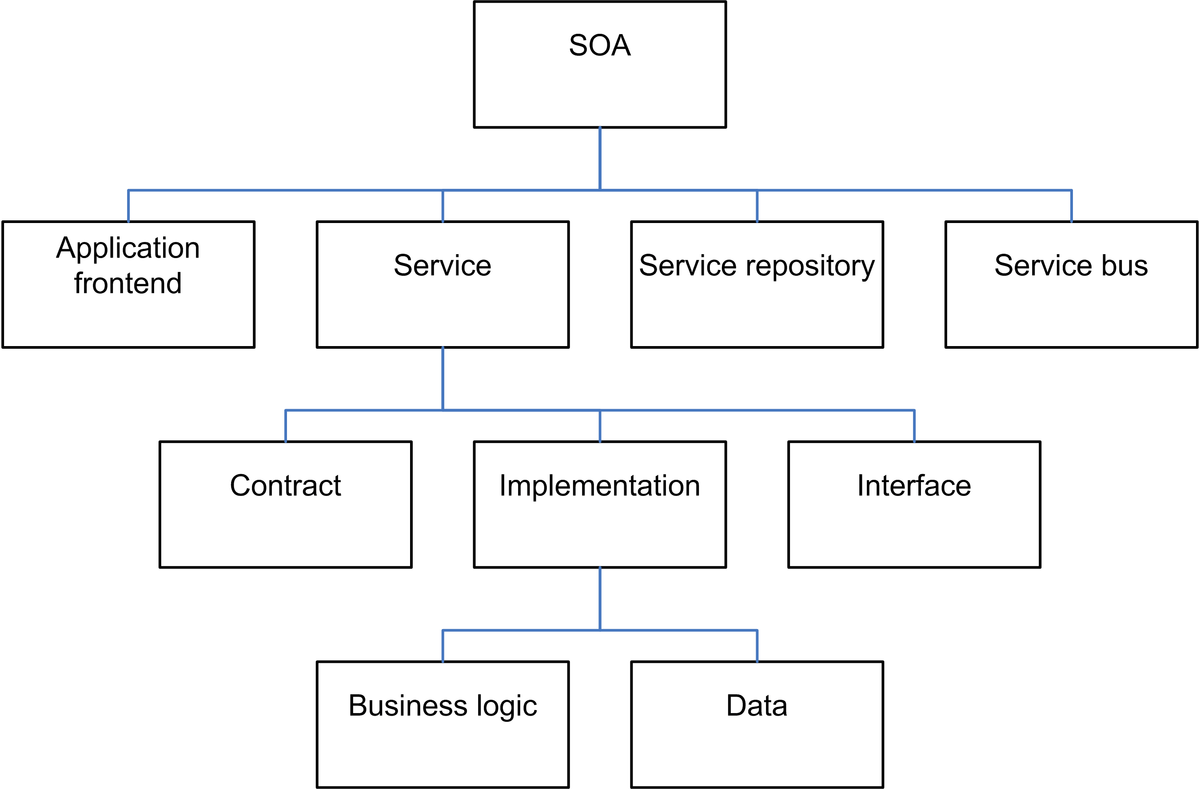 soa architecture context diagram minn kota onboard battery charger wiring service oriented wikipedia