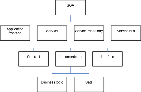 soa architecture context diagram blank skeleton to label service oriented wikipedia elements of by dirk krafzig karl banke and slama