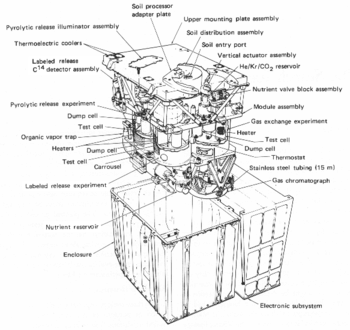 Principal Components Of A Deepspace Probe Are Labeled In