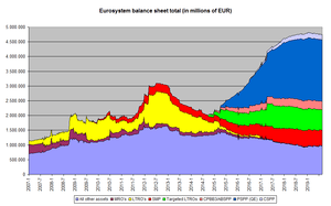 Development of balance sheet total of the Euro...
