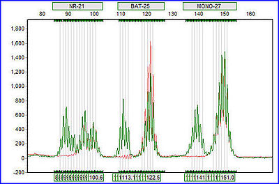 simple function diagram craftsman pressure washer pump parts microsatellite instability - wikipedia