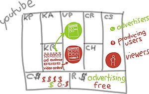English: YouTube business model canvas sketch ...