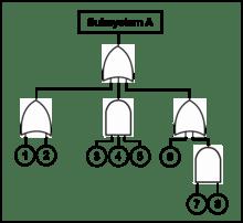 IT Management.: Metode Analisis Akar Masalah