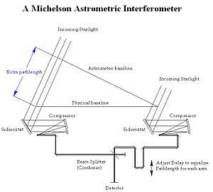 Space Interferometry Mission  Wikipedia