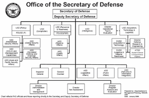 Organizational Structure Canadian Armed Forces 6512177