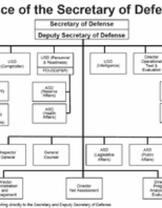 Organization chart of the office secretary defense also structure united states armed forces wikipedia rh enpedia