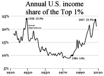 English: A chart demonstrating increases in th...