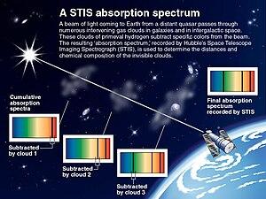 English: Illustrates cumulative absorption spe...
