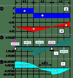 shear diagram v [ 1200 x 1750 Pixel ]