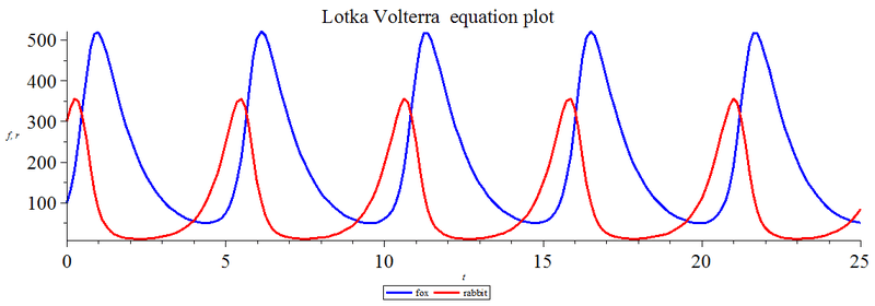 File:Lotka Volterra equation Maple plot.png