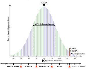 normal distribution of intelligence