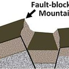 Diagram Of How Fold Mountains Are Formed 7 Pin Round Wiring Mountain Formation - Wikipedia