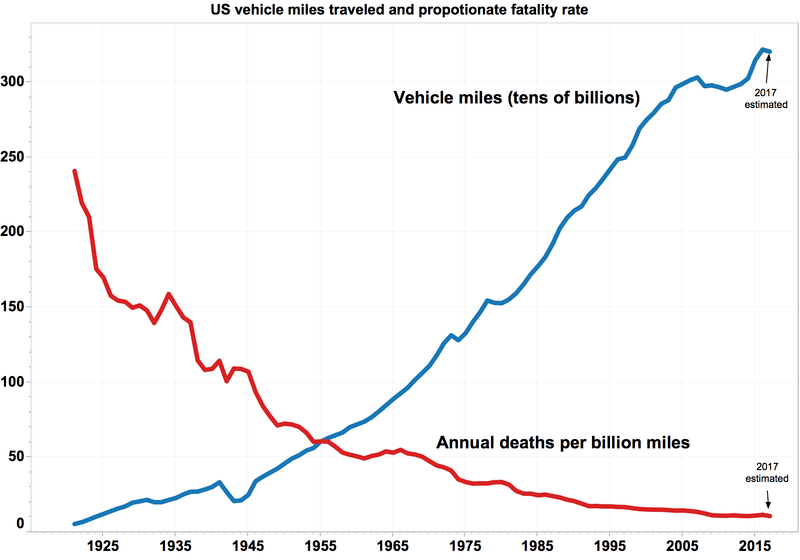 File:USA annual VMT vs deaths per VMT.png