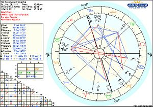 3rd Natal Chart of The Rosicrucian Fellowship ...