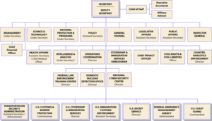 Organizational chart of the United States Depa...