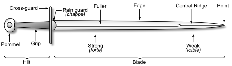 https://i0.wp.com/upload.wikimedia.org/wikipedia/commons/thumb/d/da/Sword_parts_no_scabbard.PNG/800px-Sword_parts_no_scabbard.PNG