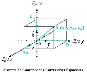 Coordenadas cartesianas.