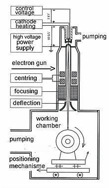 Electronbeam welding  Wikipedia