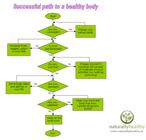 English: Successful path to a healthy body