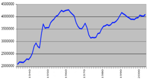 Chart of Birth Rate in USA between 1934 and th...