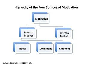 English: motives hierarchy public domain