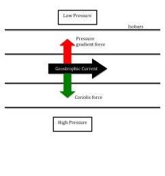 diagram of pressure in the ocean [ 1200 x 1553 Pixel ]